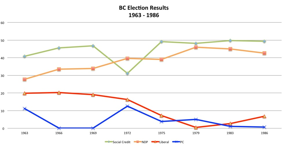 Source: Elections BC