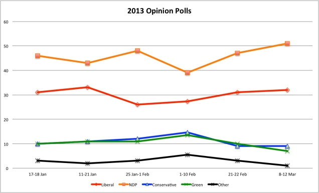 Polls - 8-12 Mar