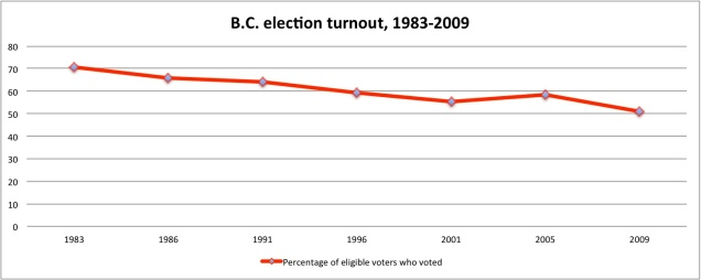 Turnout Graph 1
