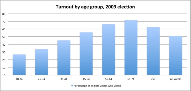 Turnout Graph 2